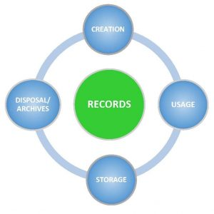 Archiving and Records Management (ES007)